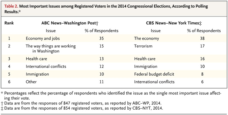 Voters And The Affordable Care Act In The  Election  Nejm Most Important Issues Among Registered Voters In The  Congressional  Elections According To Polling Results
