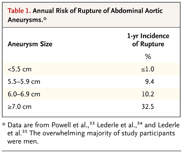 Annual Risk Of Rupture Abdominal Aortic Aneurysms