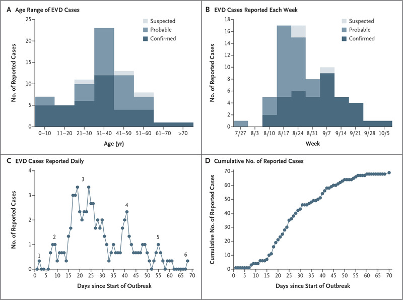 Ebola Virus Disease in the Democratic Republic of Congo | NEJM