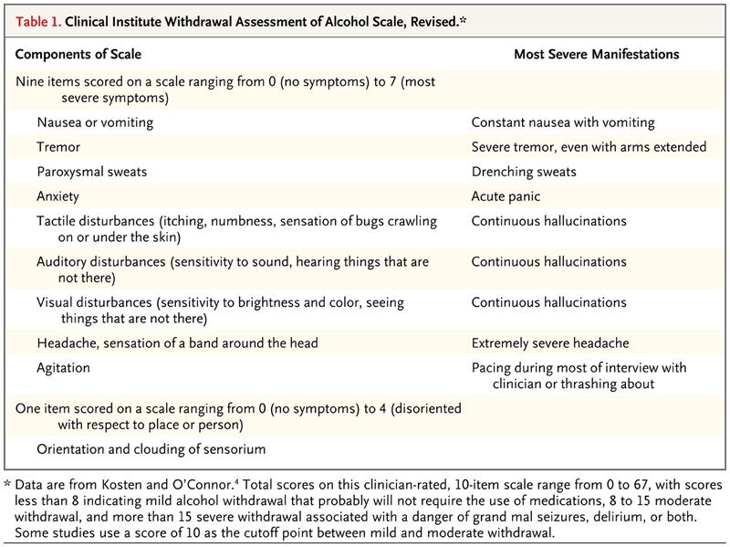 Recognition and Management of Withdrawal Delirium (Delirium