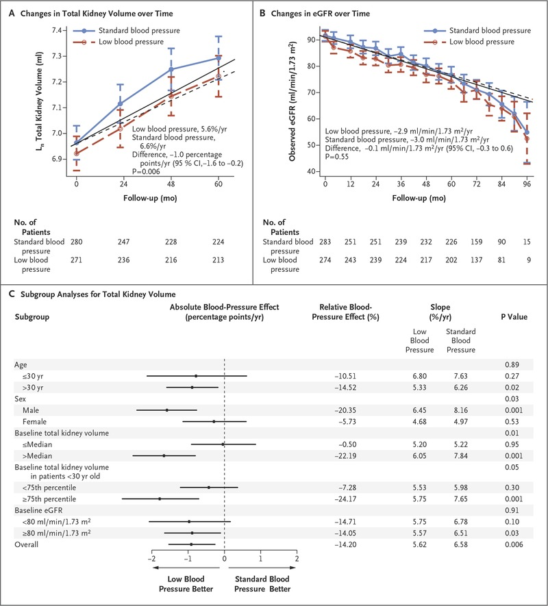Blood Pressure in Early Autosomal Dominant Polycystic Kidney