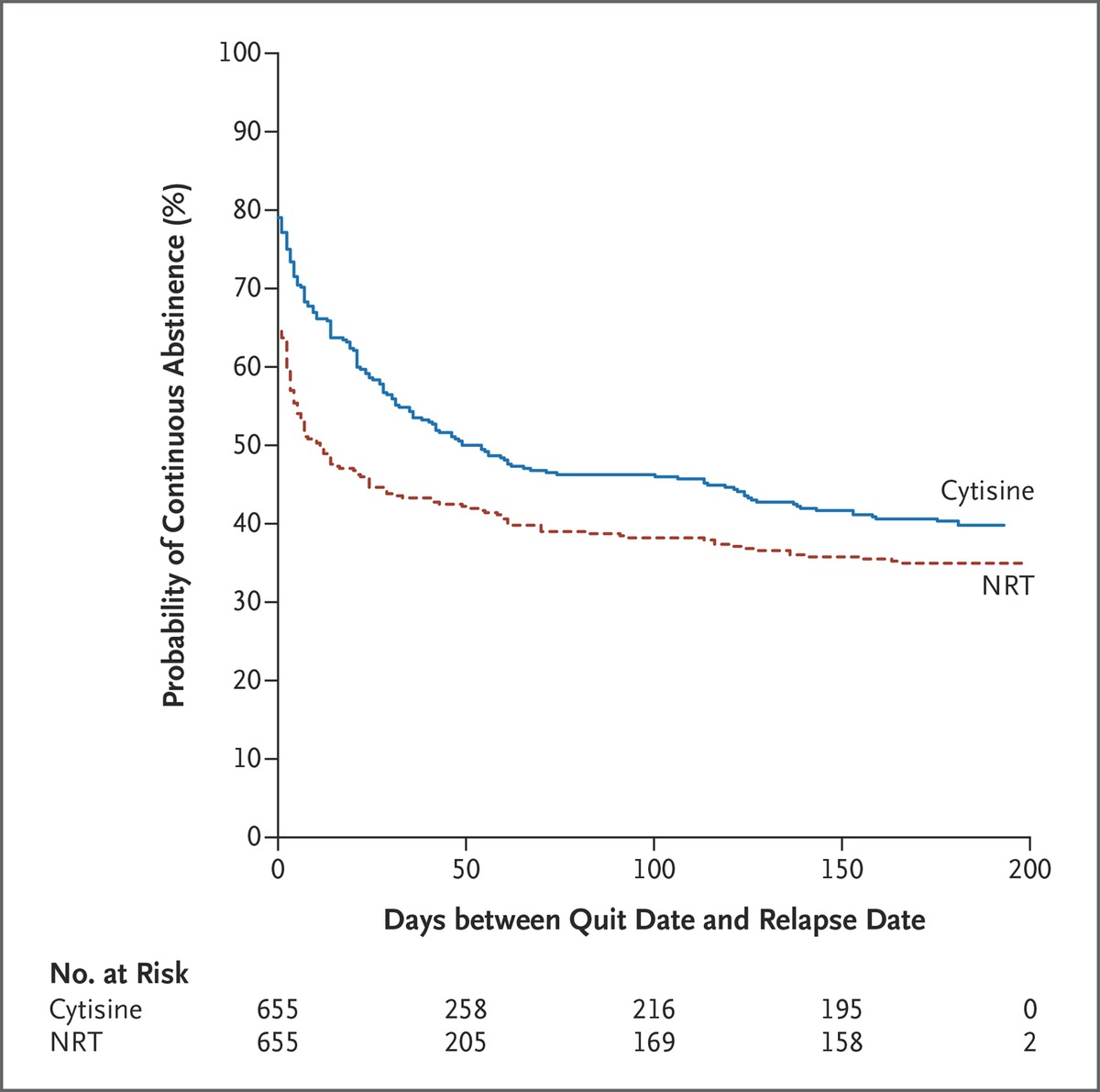 Cytisine Versus Nicotine For Smoking Cessation  Nejm Figure  Kaplanmeier Curve For Time To First Relapsetwentyone Percent  Of Participants In The Cytisine Group And  Of Participants In The Nrt  Group Did