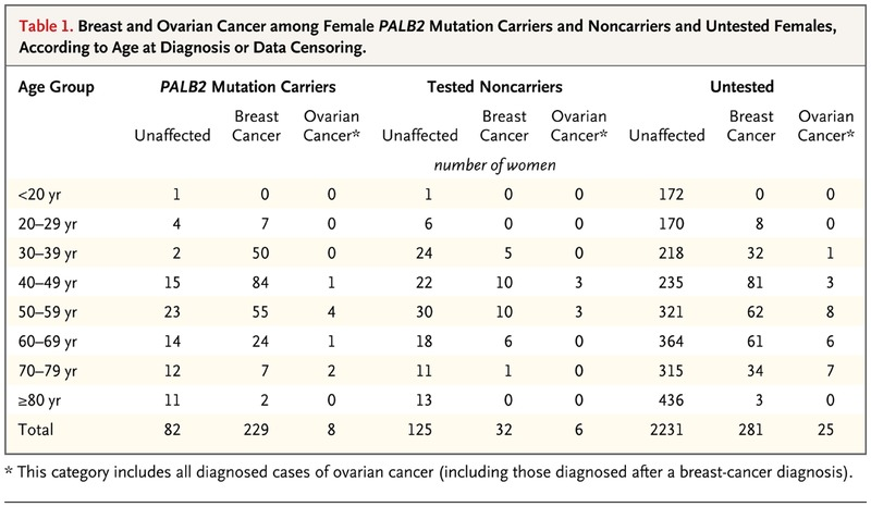 Breast-Cancer Risk in Families with Mutations in PALB2 | NEJM