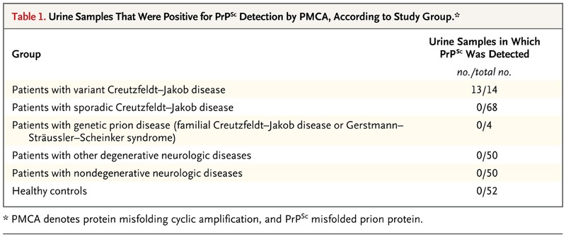 Prions in the Urine of Patients with Variant Creutzfeldt
