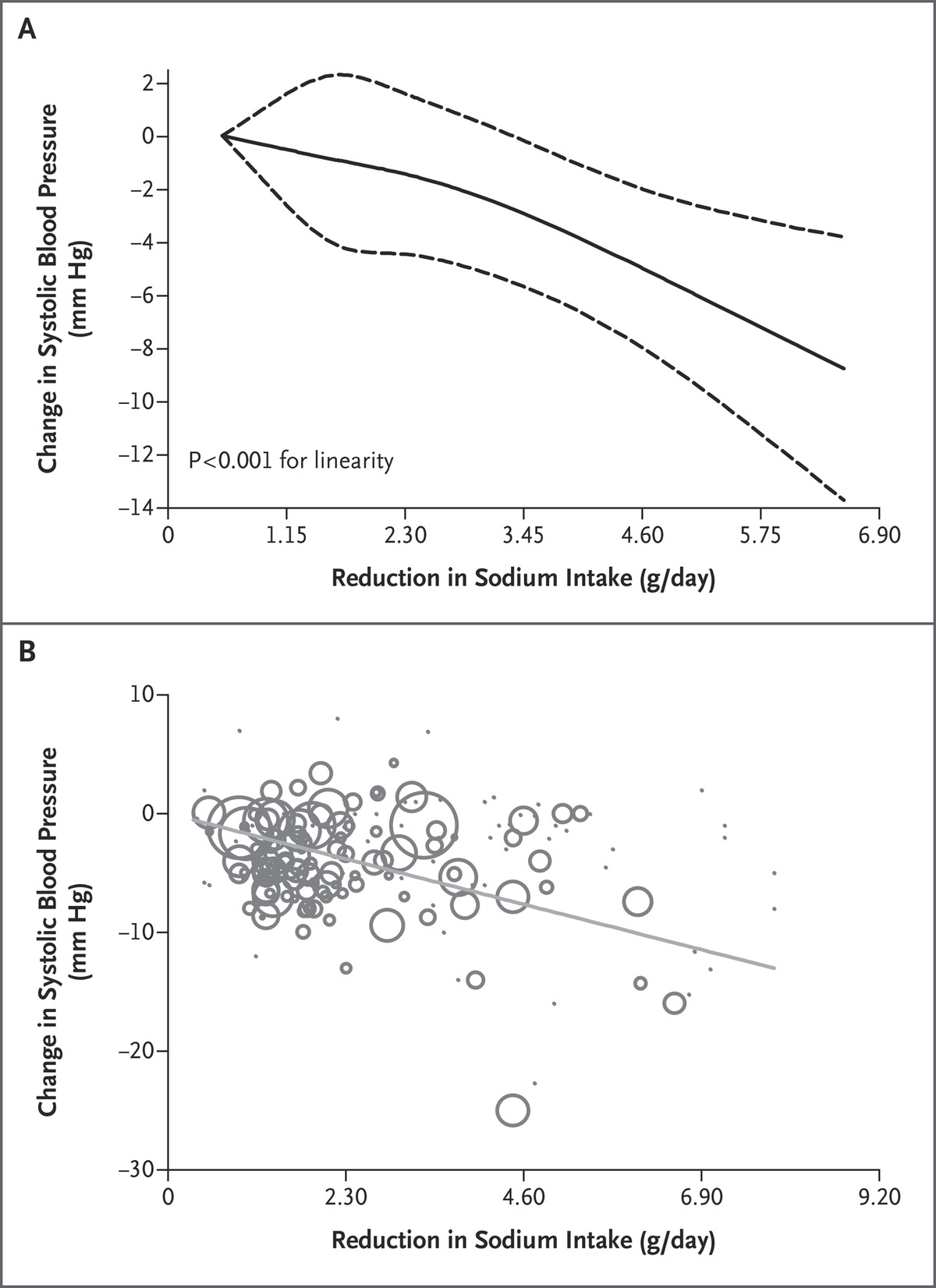Global Sodium Consumption and Death from Cardiovascular Causes | NEJM