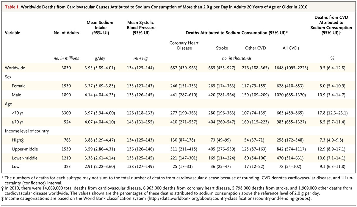 Table 1. Worldwide Deaths From Cardiovascular Causes Attributed To Sodium  Consumption Of More Than 2.0 G Per Day In Adults 20 Years Of Age Or Older  In 2010.