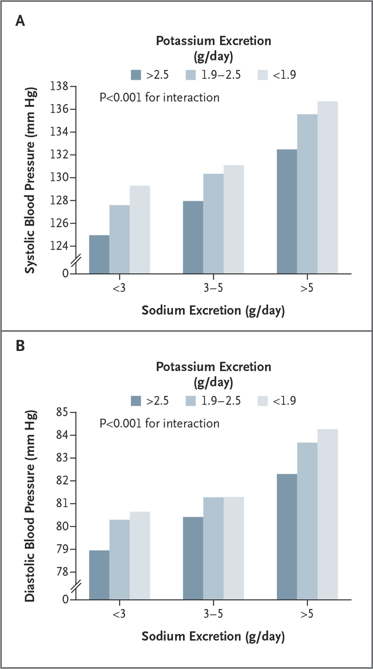 Association of urinary sodium and potassium excretion with blood mean systolic and diastolic blood pressure according to sodium and potassium excretion geenschuldenfo Choice Image