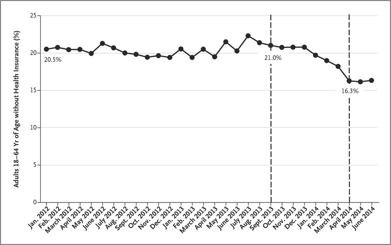 health reform and changes in health insurance coverage in 2014 nejm