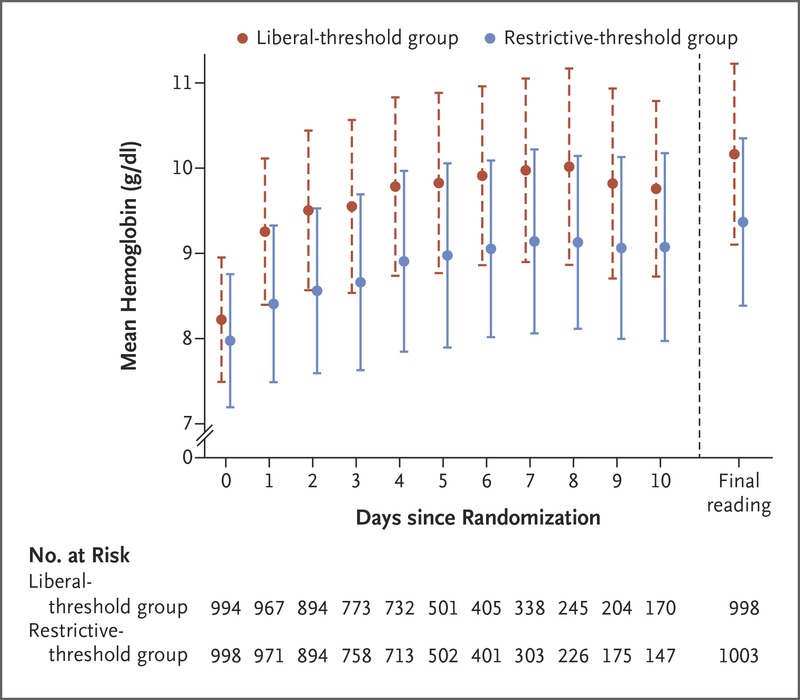 Liberal Or Restrictive Transfusion After Cardiac Surgery Nejm