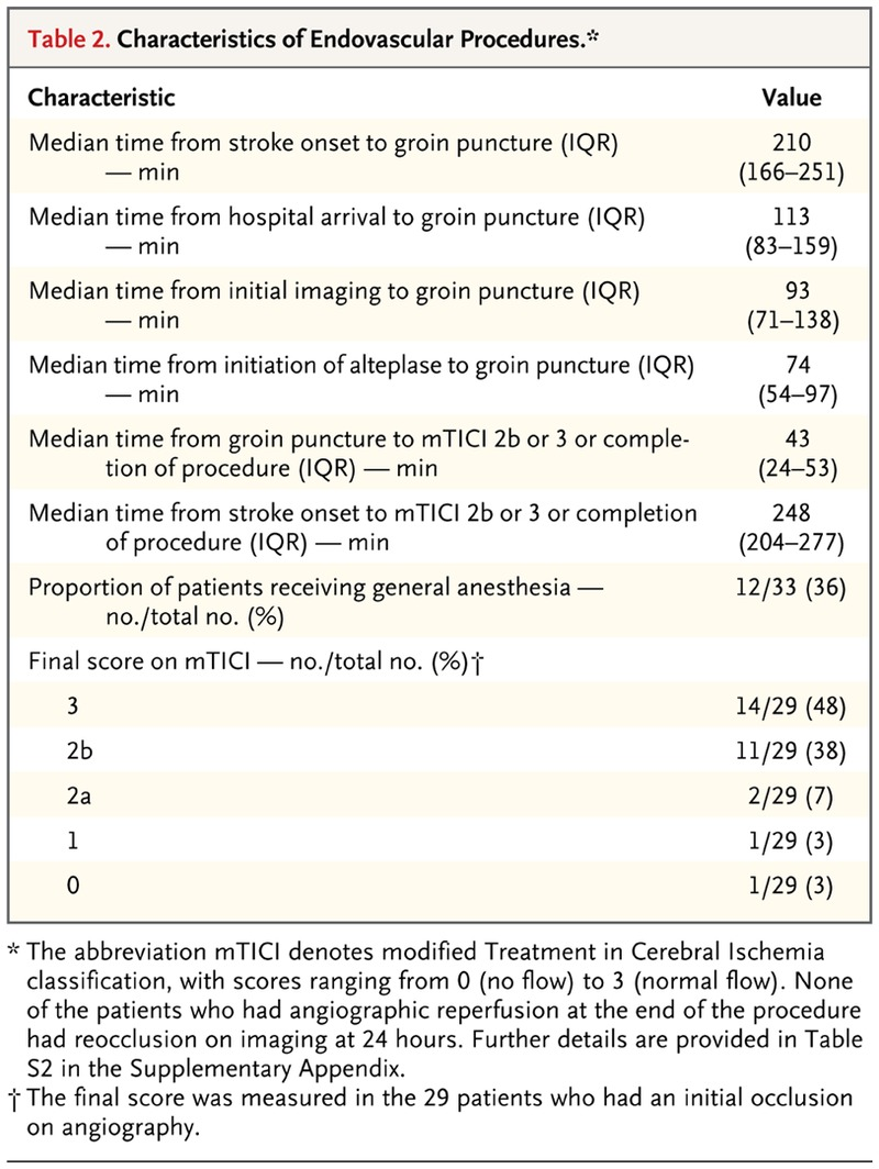 Endovascular Therapy for Ischemic Stroke with Perfusion