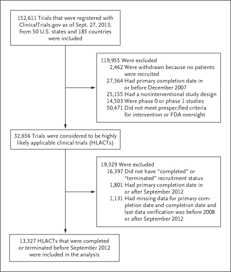 Compliance with Results Reporting at ClinicalTrials gov | NEJM