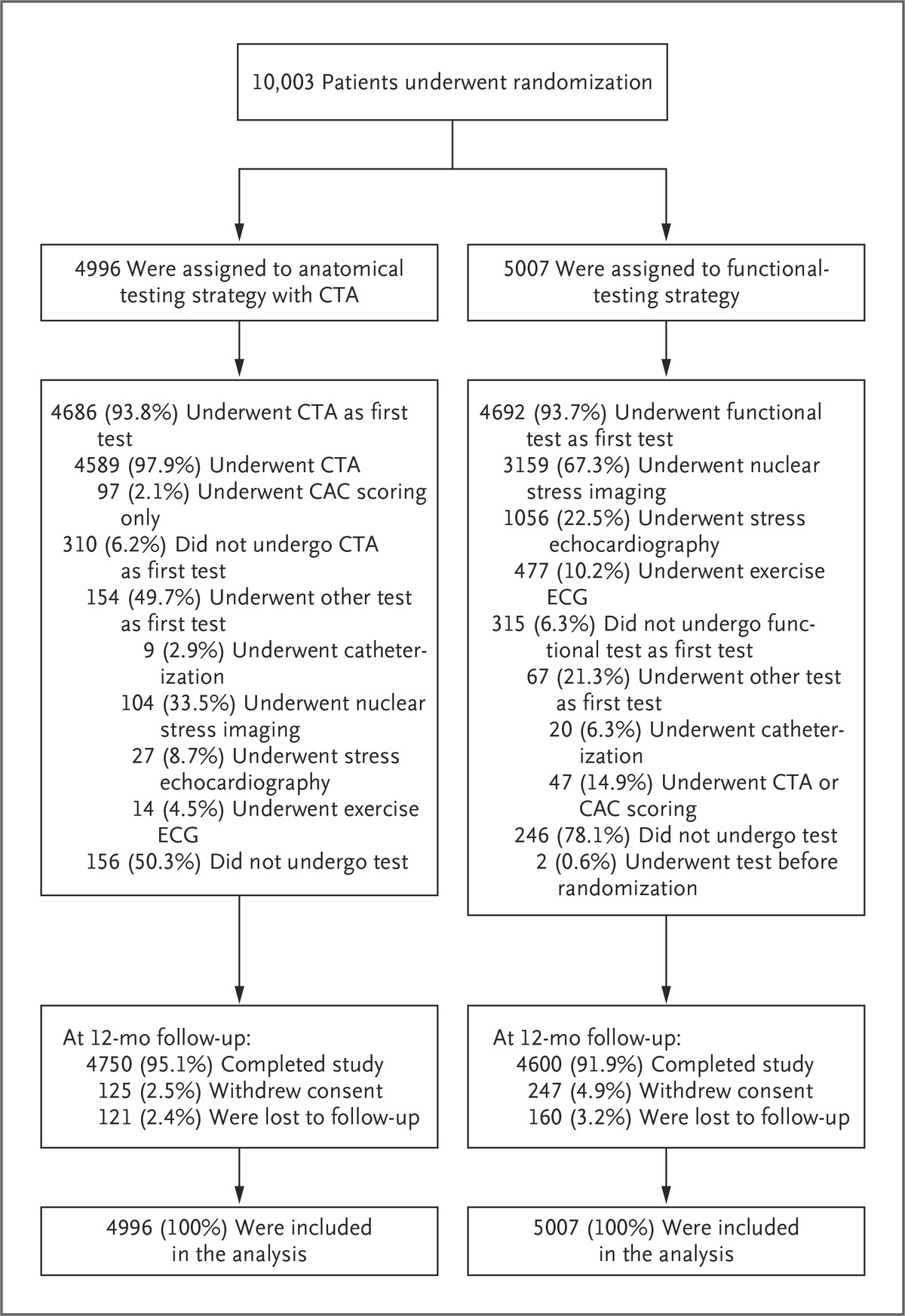 Outcomes Of Anatomical Versus Functional Testing For Coronary Artery