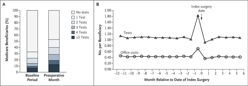 Preoperative Medical Testing in Medicare Patients Undergoing