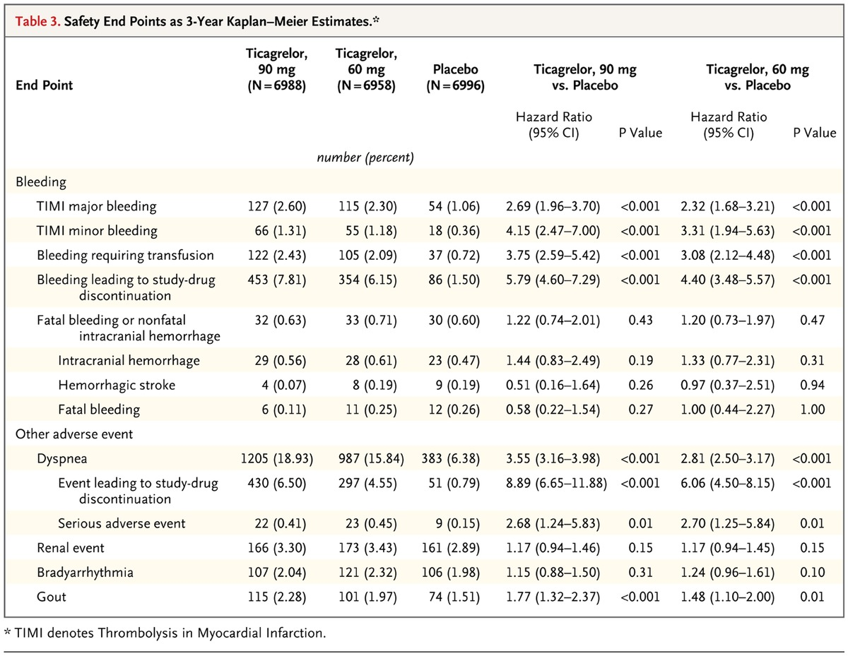 Long term use of ticagrelor in patients with prior myocardial table 3 safety end points as 3 year kaplanmeier estimates publicscrutiny Image collections
