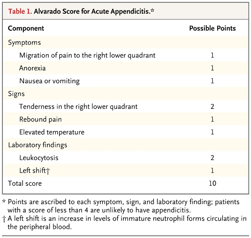 "Acute Appendicitis — Appendectomy or the ""Antibiotics First ..."