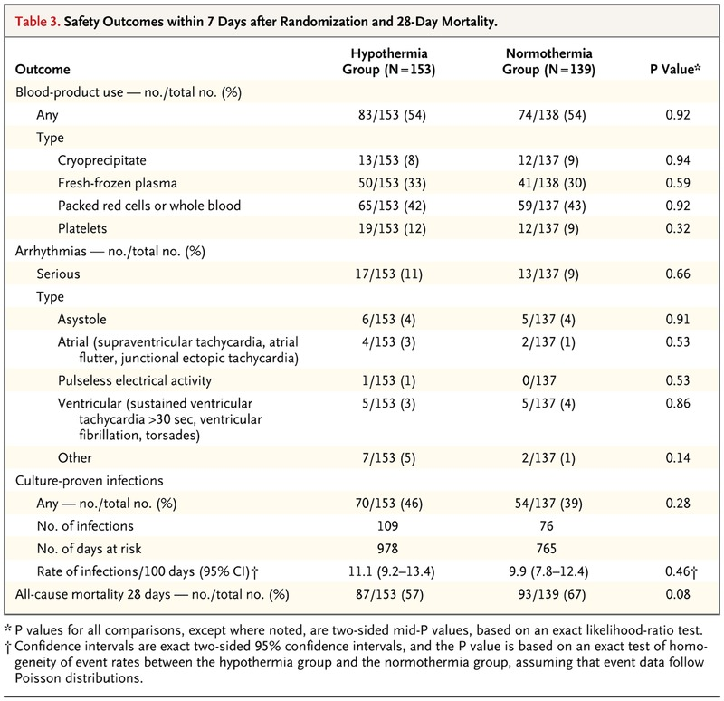 Therapeutic Hypothermia after Out-of-Hospital Cardiac Arrest