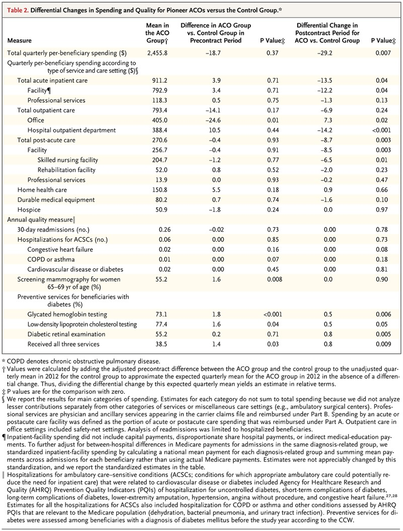 7a3f111533e963 Differential Changes in Spending and Quality for Pioneer ACOs versus the  Control Group.