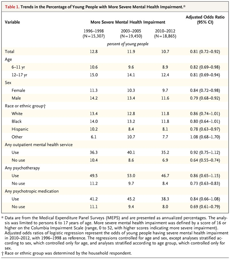 Psychiatric Evaluation Of Children And Adolescents It Takes Time >> Trends In Mental Health Care Among Children And Adolescents