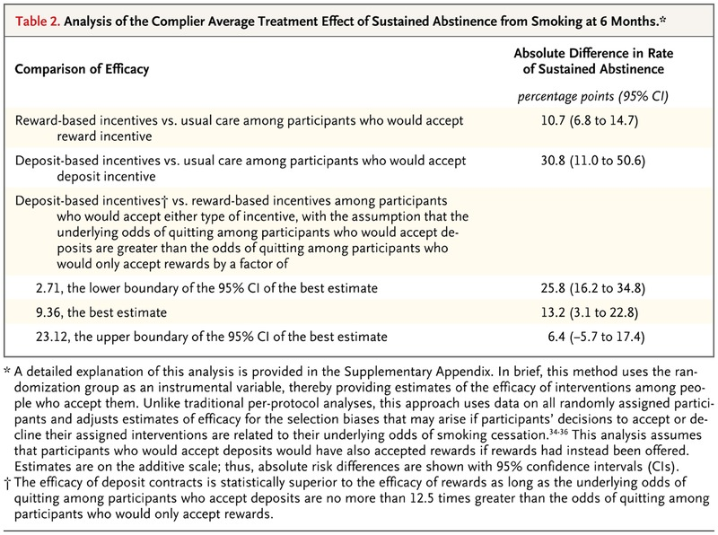Randomized Trial of Four Financial-Incentive Programs for