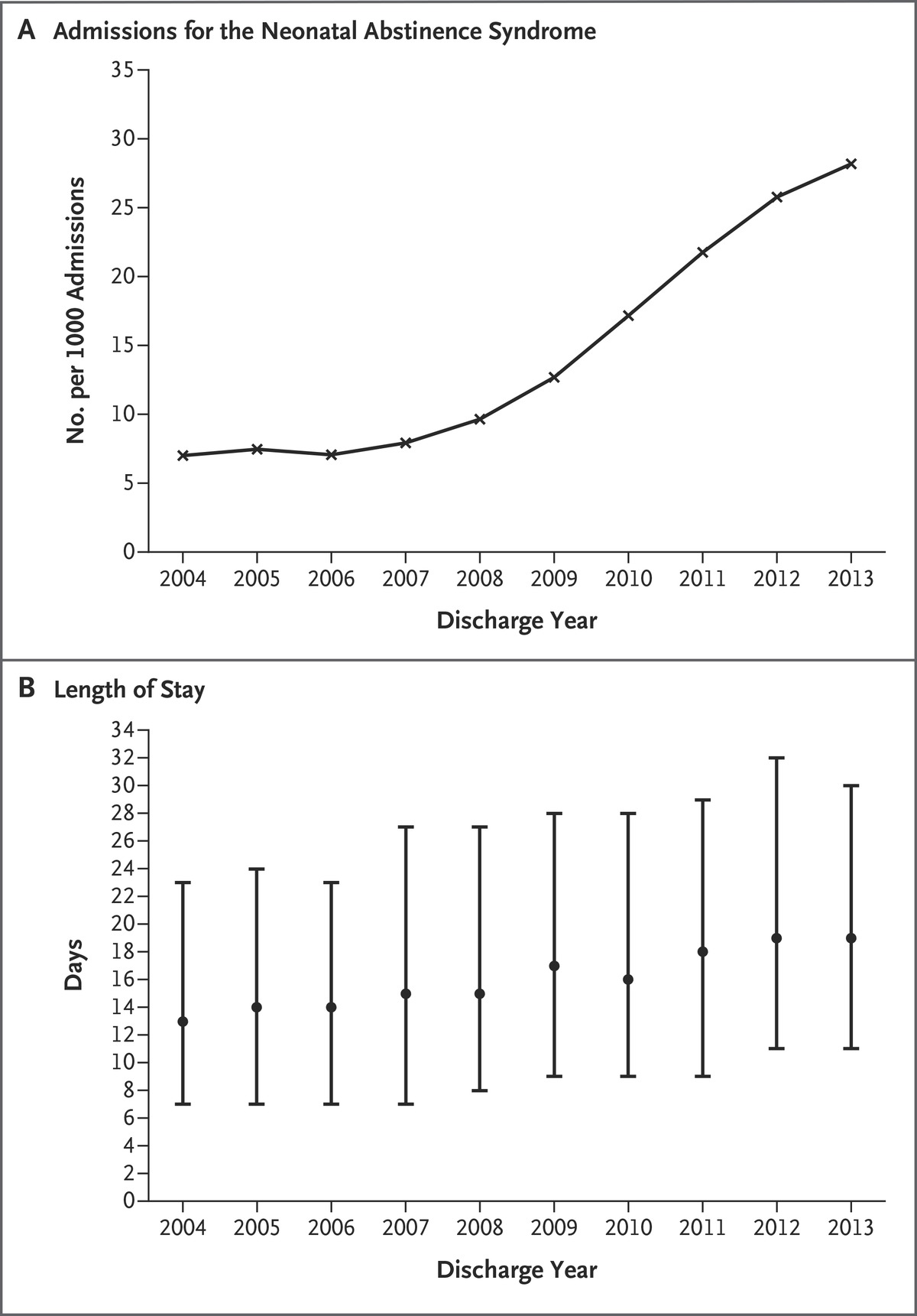 Increasing incidence of the neonatal abstinence syndrome in us figuresmedia nvjuhfo Choice Image
