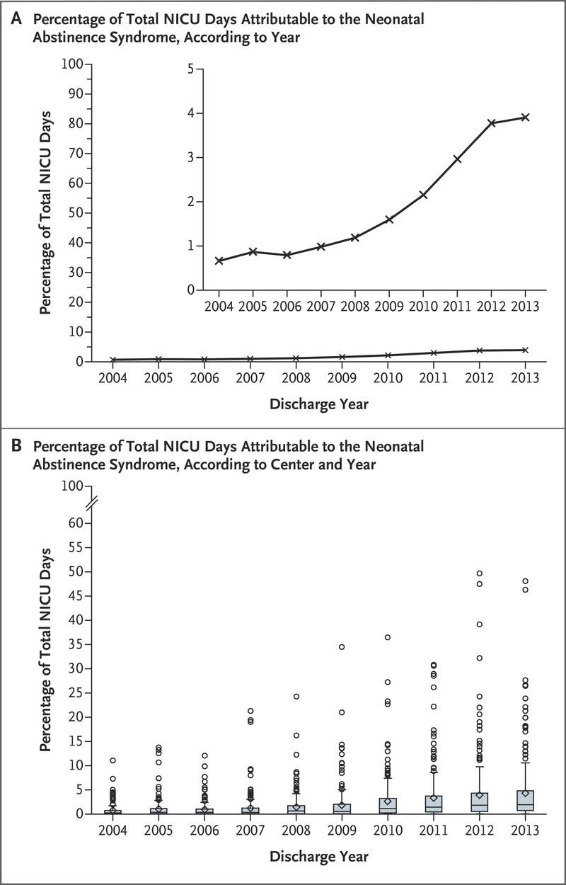 Increasing Incidence Of The Neonatal Abstinence Syndrome In Us
