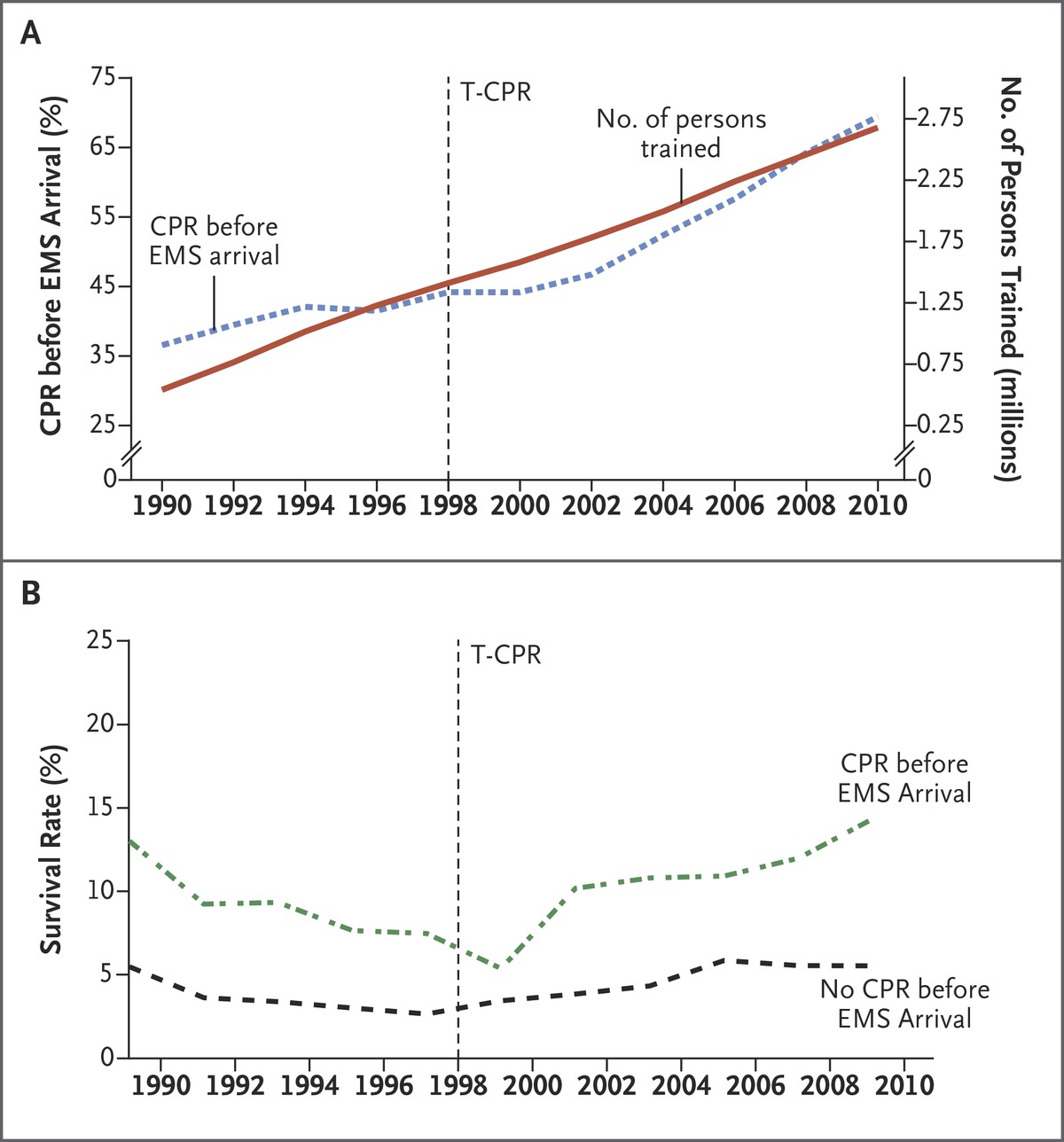 Early cardiopulmonary resuscitation in out of hospital cardiac figure 1 changes over time in cpr training the performance of early cpr and survival rates 1betcityfo Gallery