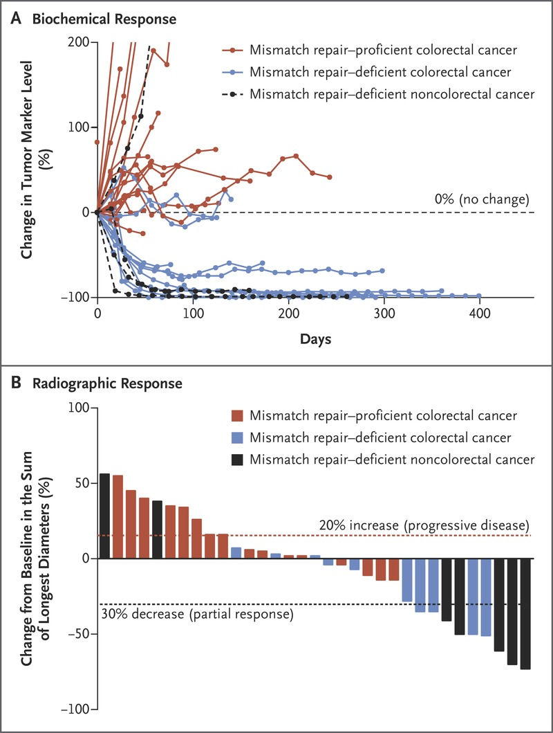 Pd 1 Blockade In Tumors With Mismatch Repair Deficiency Nejm