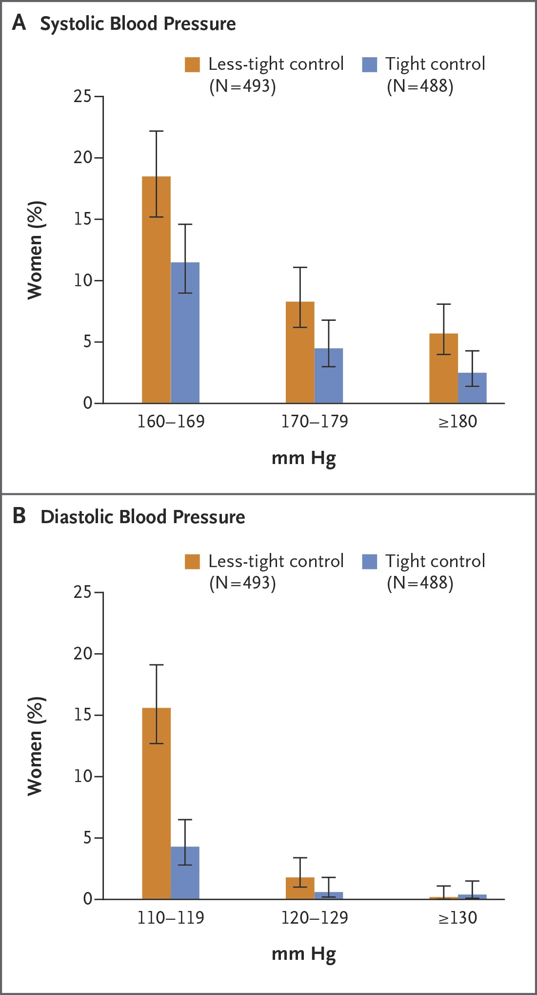 Less tight versus tight control of hypertension in pregnancy nejm blood pressure values among women with severe hypertension nvjuhfo Choice Image