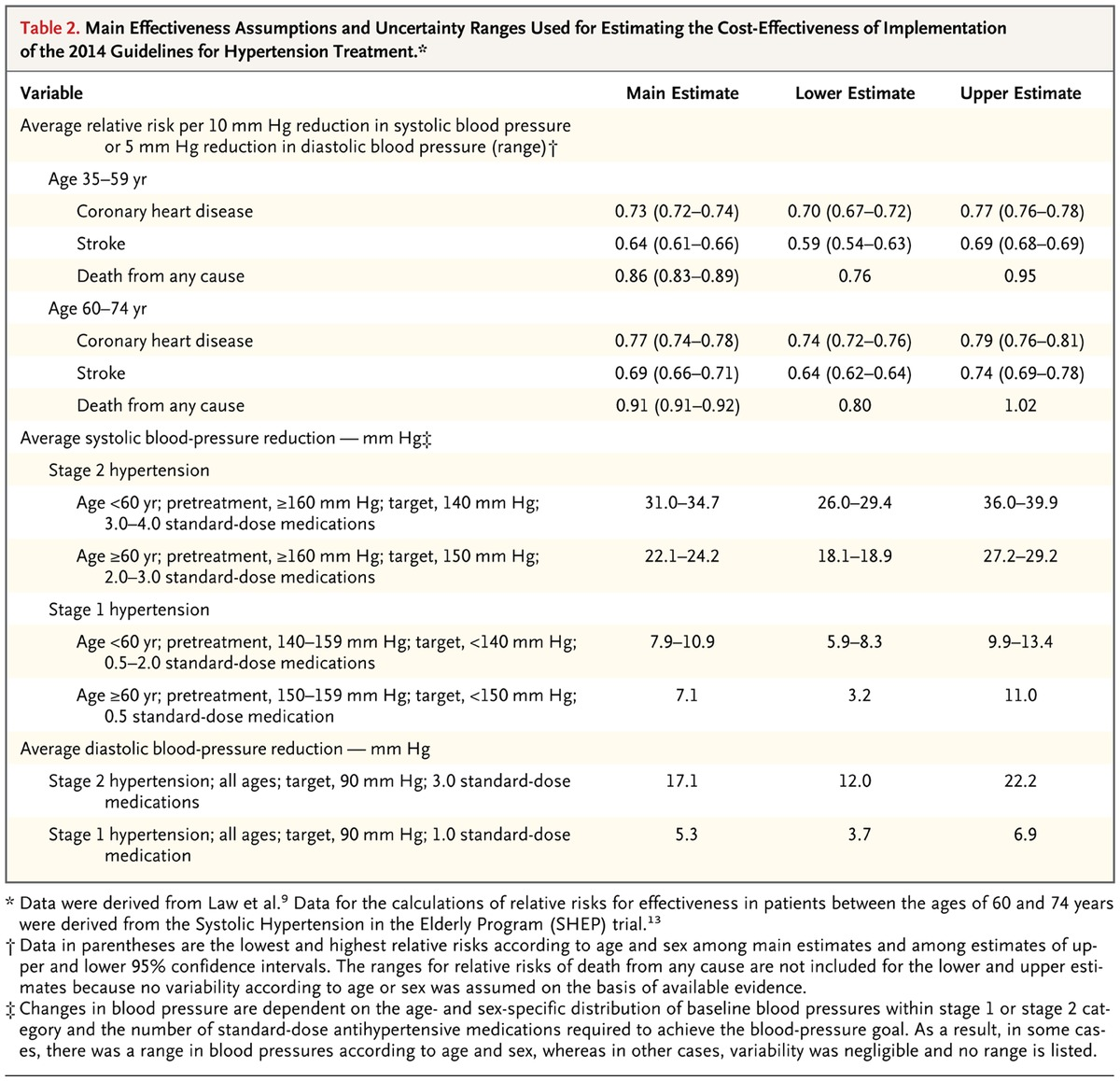 Cost effectiveness of hypertension therapy according to 2014 main effectiveness assumptions and uncertainty ranges used for estimating the cost effectiveness of implementation of the 2014 guidelines for hypertension nvjuhfo Choice Image