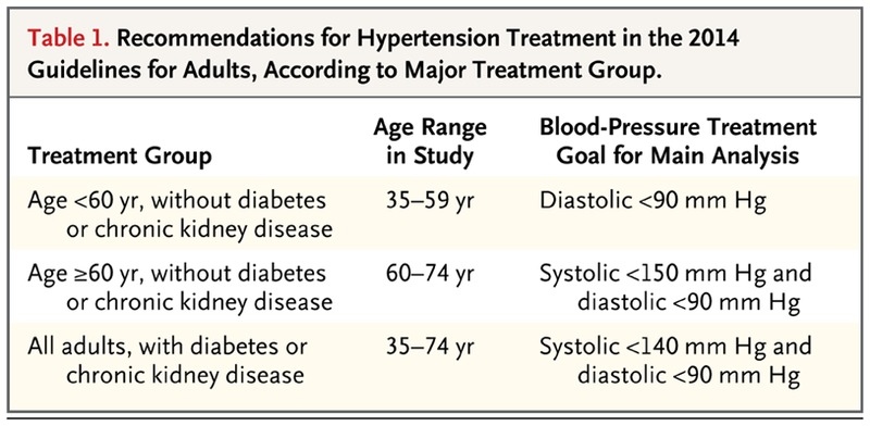 Cost-Effectiveness of Hypertension Therapy According to 2014
