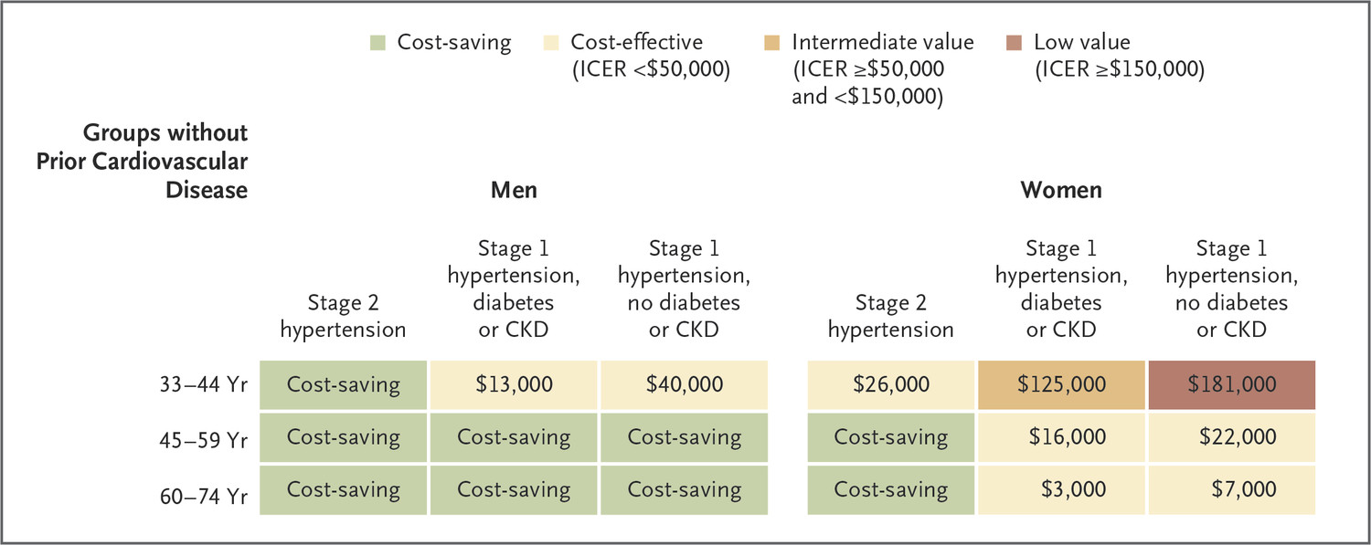 cost effectiveness of hypertension therapy according to 2014 guidelines