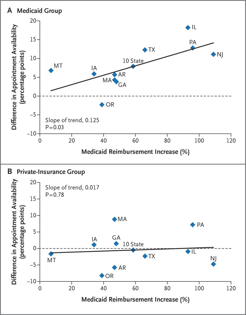 Appointment Availability after Increases in Medicaid