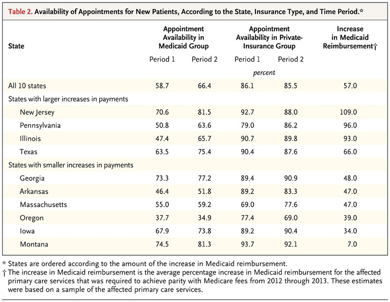 appointment availability after increases in medicaid payments for