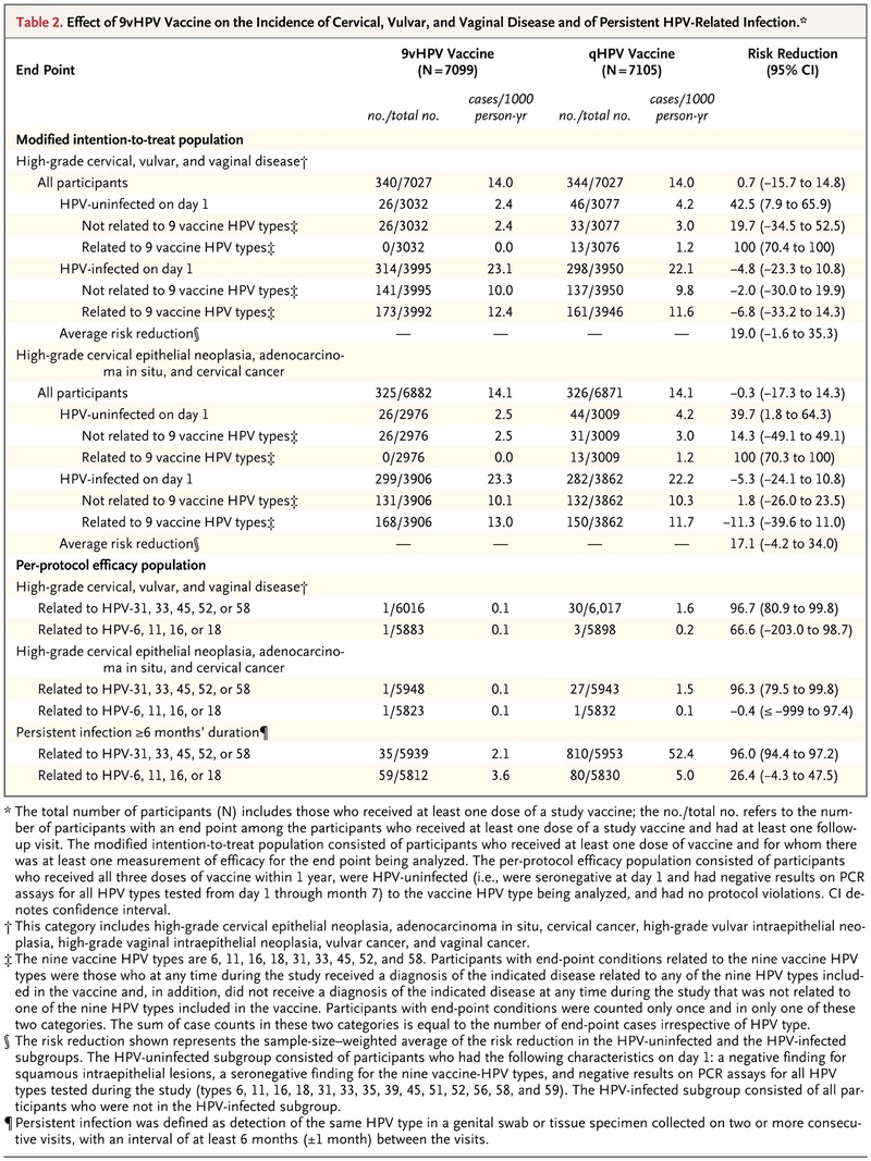 A 9-Valent HPV Vaccine against Infection and Intraepithelial