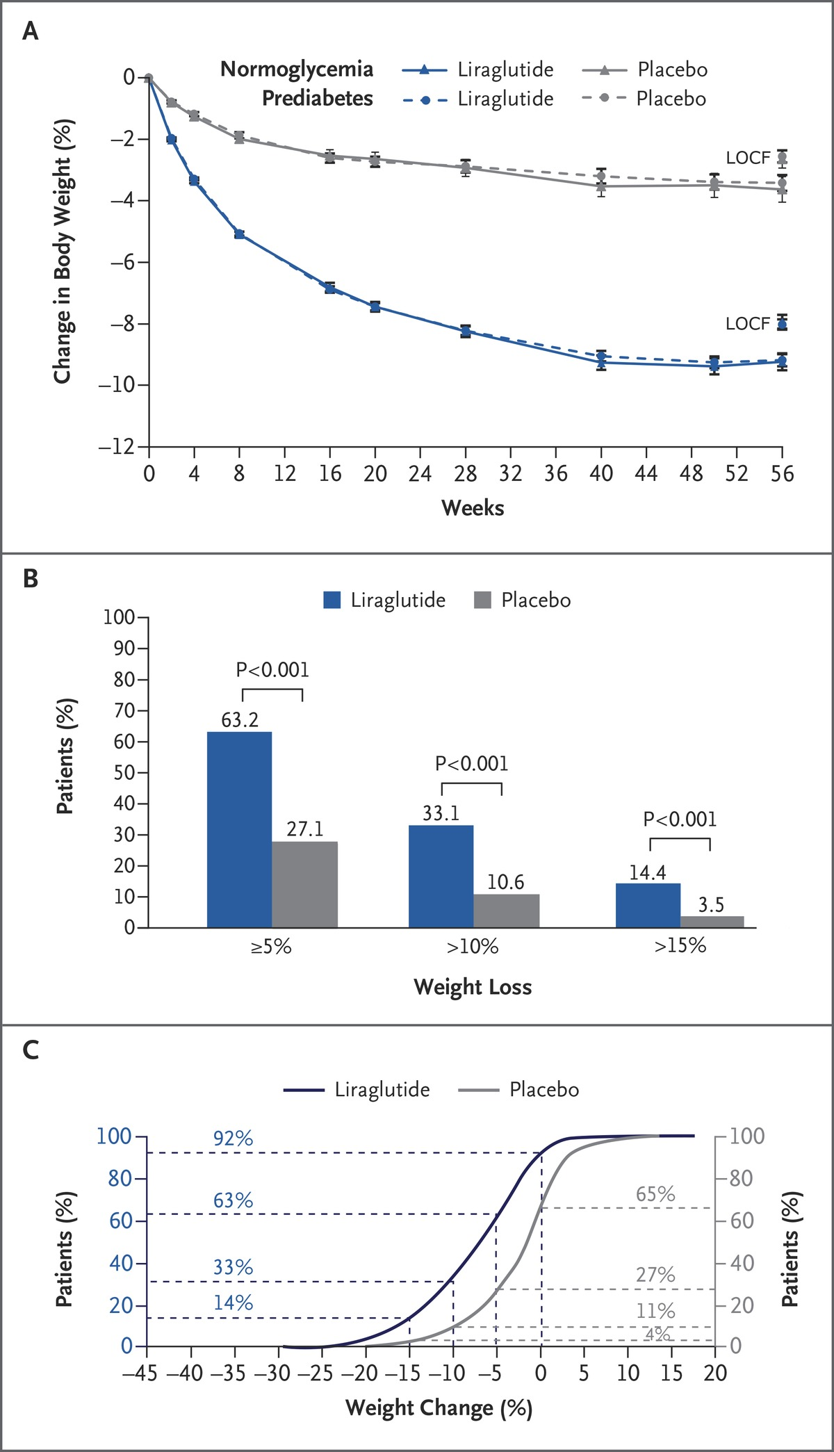 A randomized controlled trial of 30 mg of liraglutide in weight figure 1 liraglutide and body weightnel a shows the mean body weight for patients in the full analysis set who completed each scheduled visit biocorpaavc