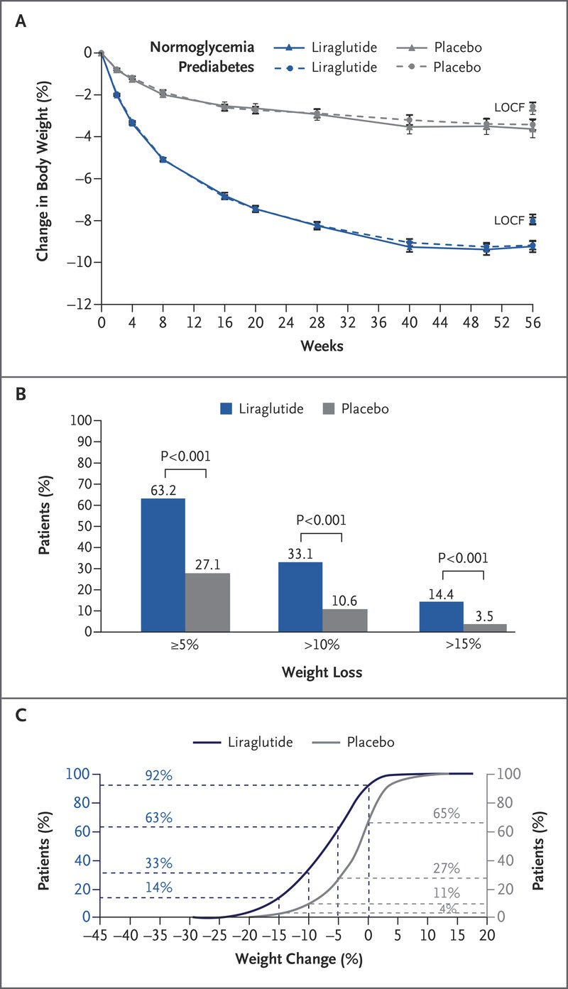 A Randomized Controlled Trial Of 3 0 Mg Of Liraglutide In Weight