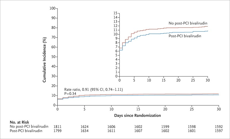 Bivalirudin or Unfractionated Heparin in Acute Coronary Syndromes | NEJM