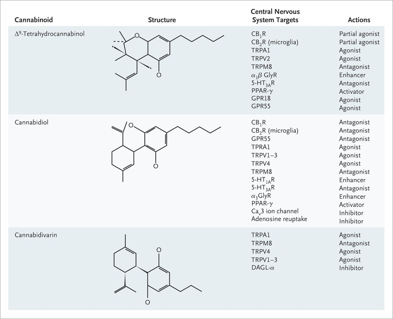 Figure 1. Selected Pharmacologic Features of Cannabinoids Showing  Antiseizure Effects in Preclinical Models.
