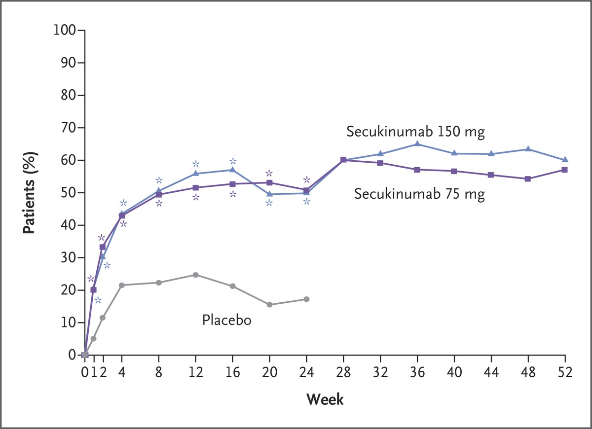 Secukinumab Inhibition of Interleukin-17A in Patients with Psoriatic ...