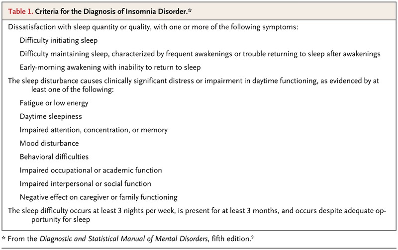 cognitive behavioral therapy for insomnia manual
