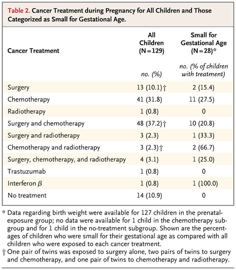 Pediatric Outcome after Maternal Cancer Diagnosed during