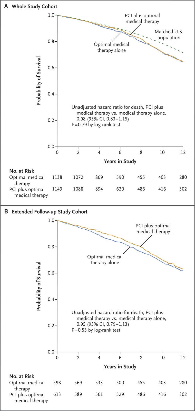 Effect of PCI on Long-Term Survival in Patients with Stable Ischemic