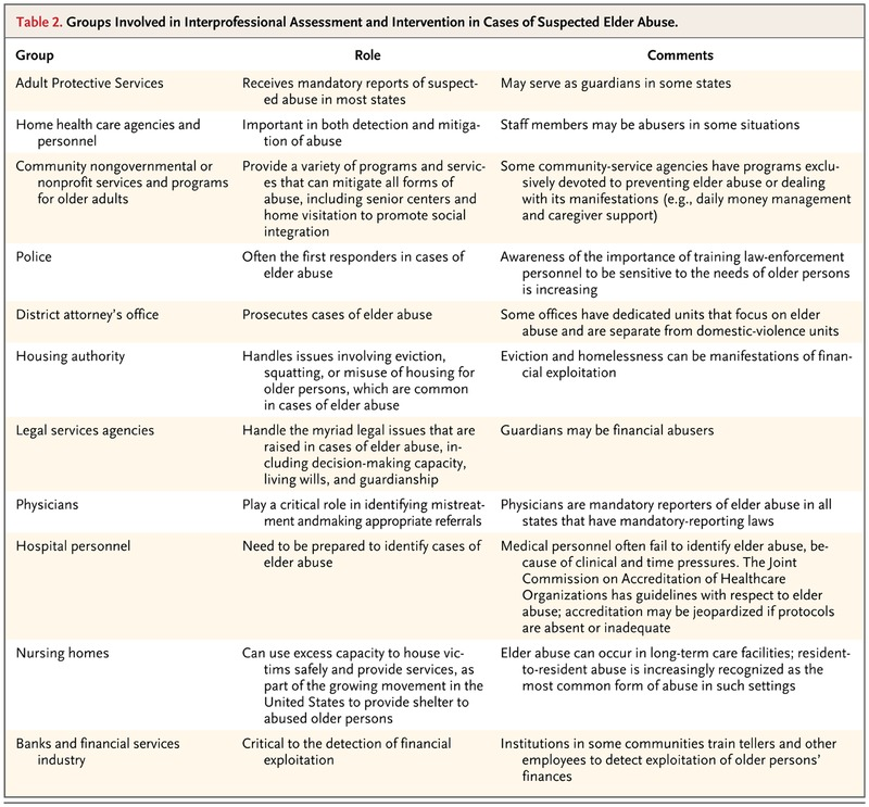 elder abuse nejm groups involved in interprofessional assessment and intervention in cases of suspected elder abuse