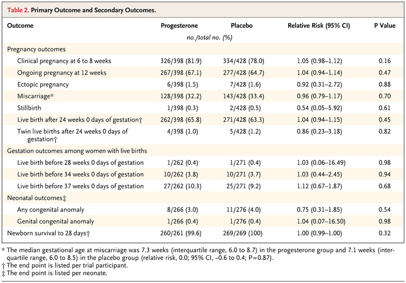 A Randomized Trial of Progesterone in Women with Recurrent
