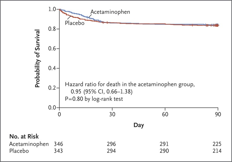 Acetaminophen for Fever in Critically Ill Patients with Suspected