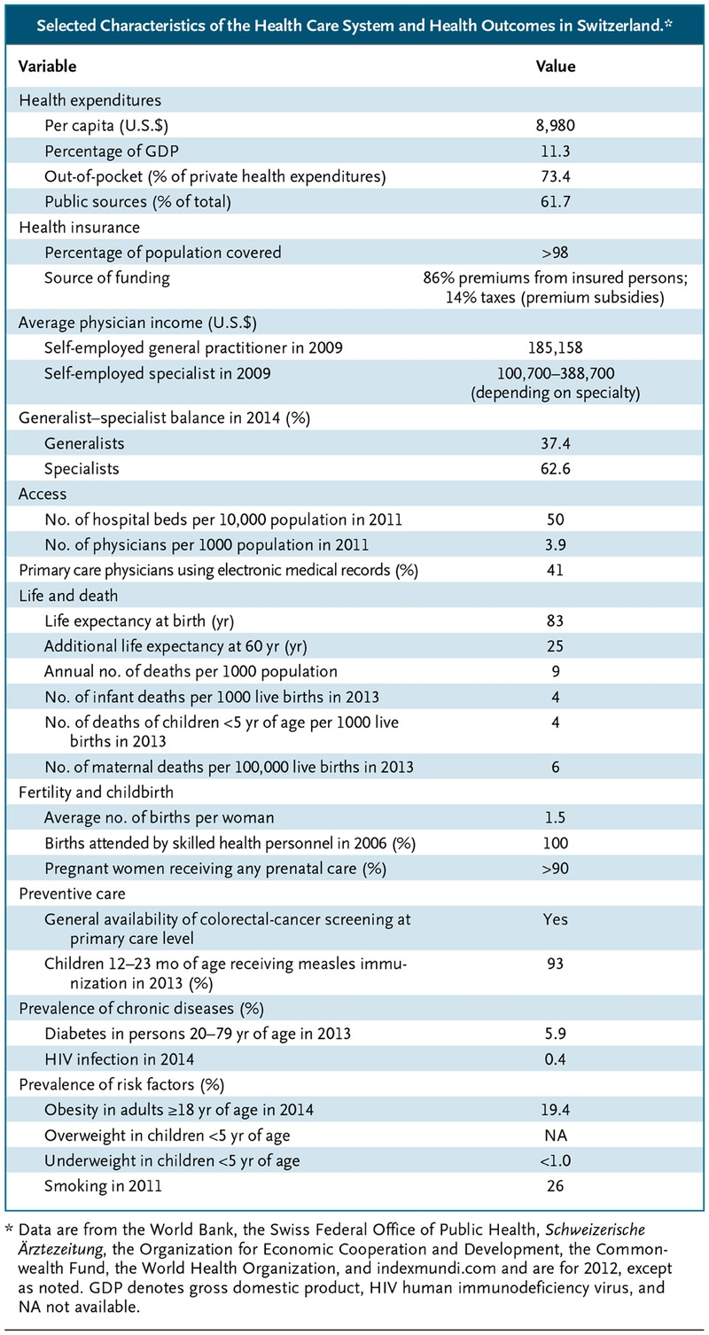 Selected Characteristics Of The Health Care System And Health Outcomes In  Switzerland.