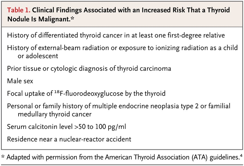 Thyroid Nodules Nejm