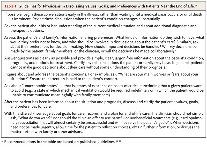 Comfort Care for Patients Dying in the Hospital | NEJM