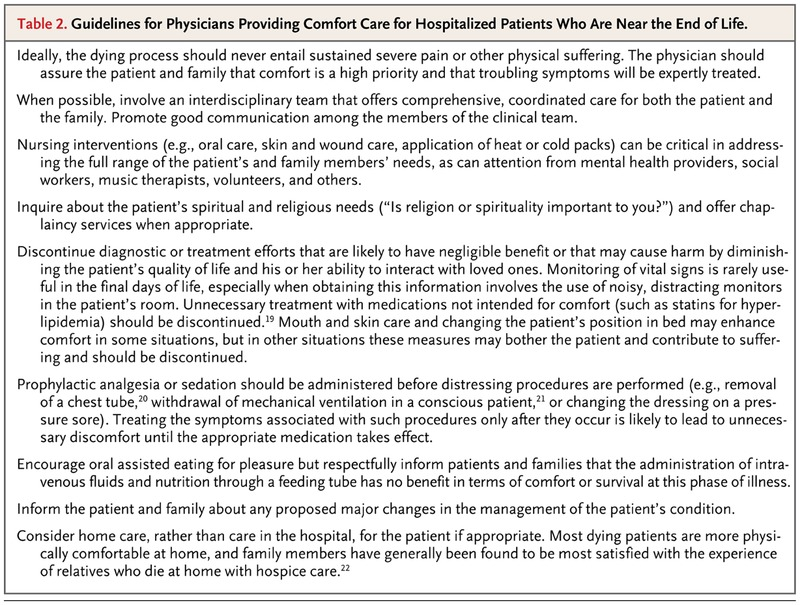 guidelines for physicians providing comfort care for hospitalized patients who are near the end of life
