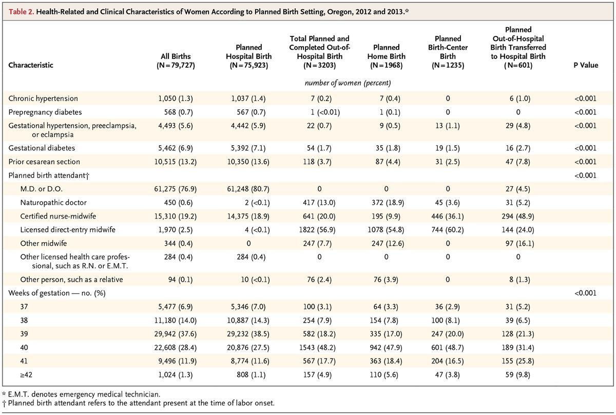 Planned out of hospital birth and birth outcomes nejm health related and clinical characteristics of women according to planned birth setting oregon 2012 and 2013 xflitez Gallery